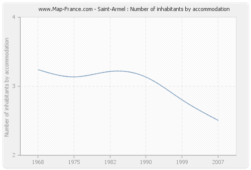 Saint-Armel : Number of inhabitants by accommodation
