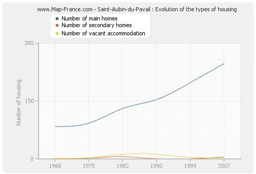 Saint-Aubin-du-Pavail : Evolution of the types of housing