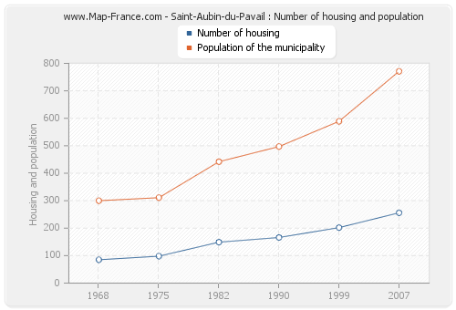 Saint-Aubin-du-Pavail : Number of housing and population
