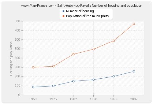 Saint-Aubin-du-Pavail : Number of housing and population