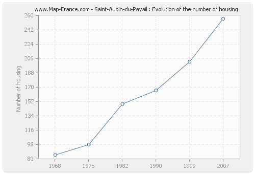Saint-Aubin-du-Pavail : Evolution of the number of housing