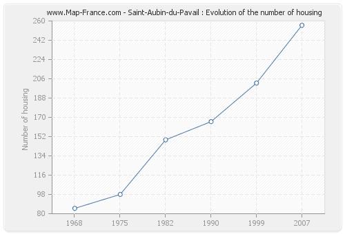 Saint-Aubin-du-Pavail : Evolution of the number of housing