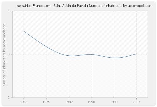 Saint-Aubin-du-Pavail : Number of inhabitants by accommodation