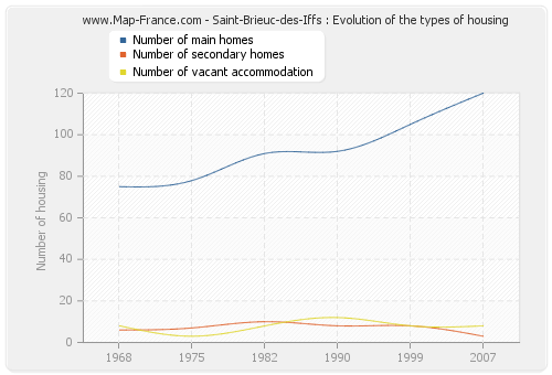Saint-Brieuc-des-Iffs : Evolution of the types of housing