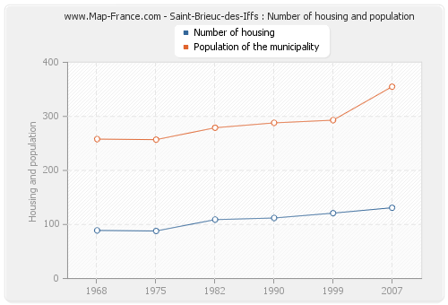 Saint-Brieuc-des-Iffs : Number of housing and population
