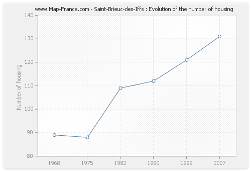 Saint-Brieuc-des-Iffs : Evolution of the number of housing