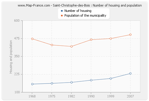 Saint-Christophe-des-Bois : Number of housing and population