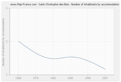 Saint-Christophe-des-Bois : Number of inhabitants by accommodation