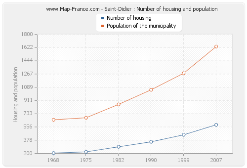 Saint-Didier : Number of housing and population