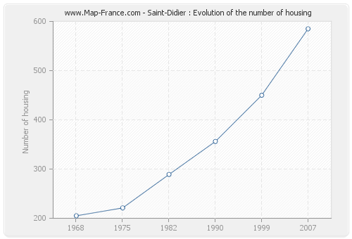 Saint-Didier : Evolution of the number of housing