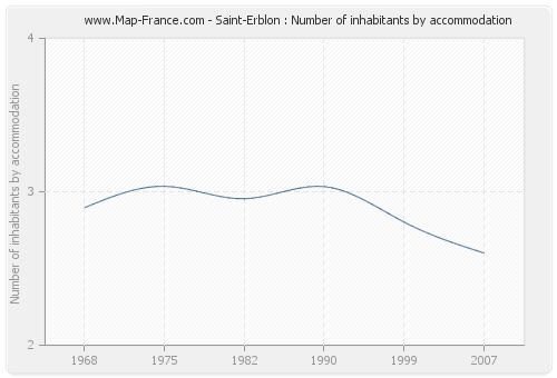 Saint-Erblon : Number of inhabitants by accommodation