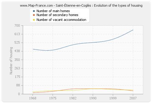 Saint-Étienne-en-Coglès : Evolution of the types of housing