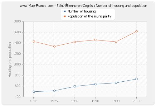 Saint-Étienne-en-Coglès : Number of housing and population