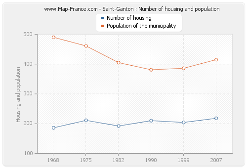 Saint-Ganton : Number of housing and population