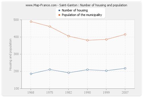 Saint-Ganton : Number of housing and population