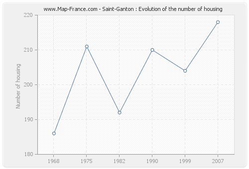 Saint-Ganton : Evolution of the number of housing