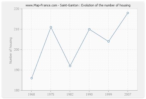 Saint-Ganton : Evolution of the number of housing