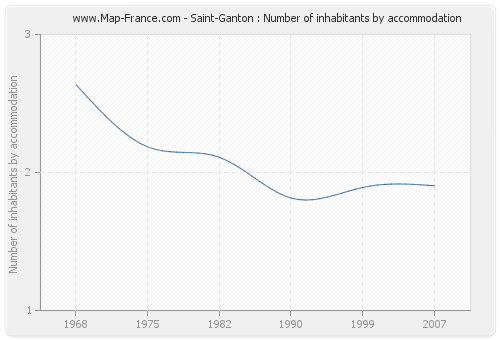 Saint-Ganton : Number of inhabitants by accommodation