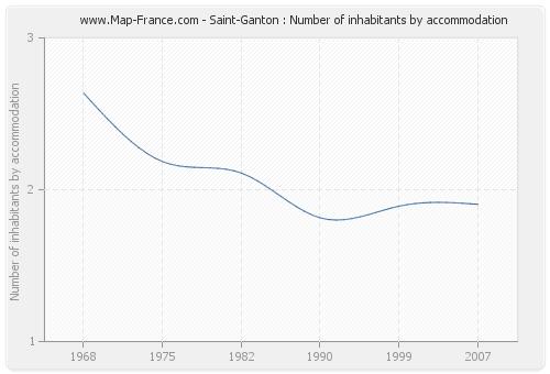 Saint-Ganton : Number of inhabitants by accommodation