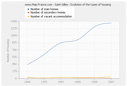 Saint-Gilles : Evolution of the types of housing