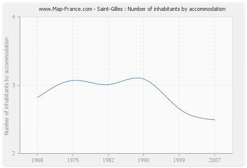 Saint-Gilles : Number of inhabitants by accommodation