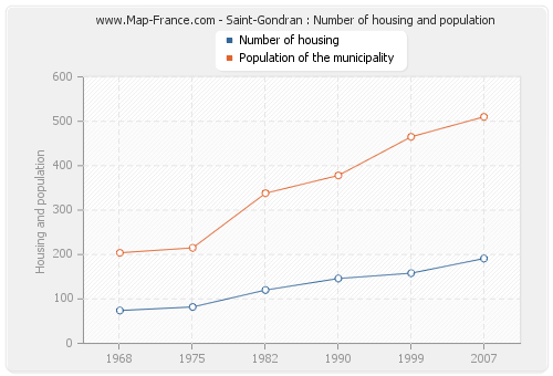 Saint-Gondran : Number of housing and population