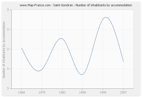 Saint-Gondran : Number of inhabitants by accommodation