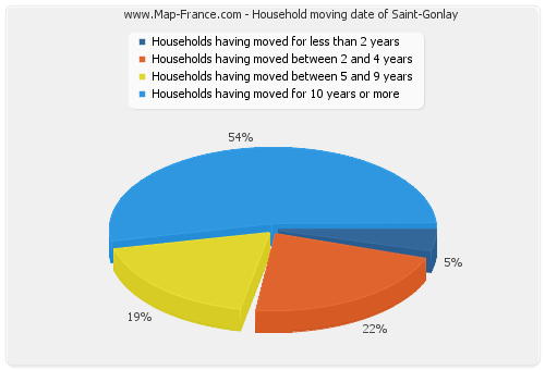 Household moving date of Saint-Gonlay
