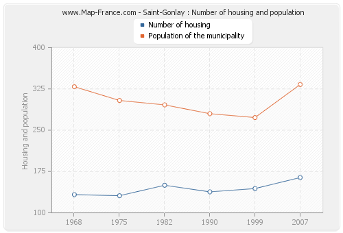 Saint-Gonlay : Number of housing and population