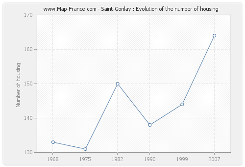 Saint-Gonlay : Evolution of the number of housing
