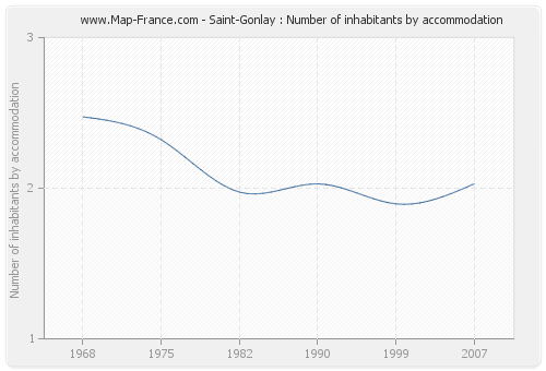 Saint-Gonlay : Number of inhabitants by accommodation