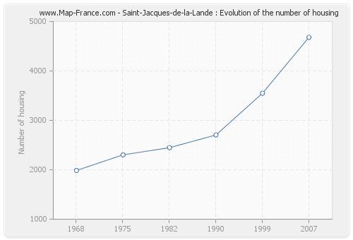 Saint-Jacques-de-la-Lande : Evolution of the number of housing