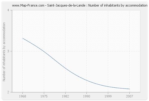Saint-Jacques-de-la-Lande : Number of inhabitants by accommodation