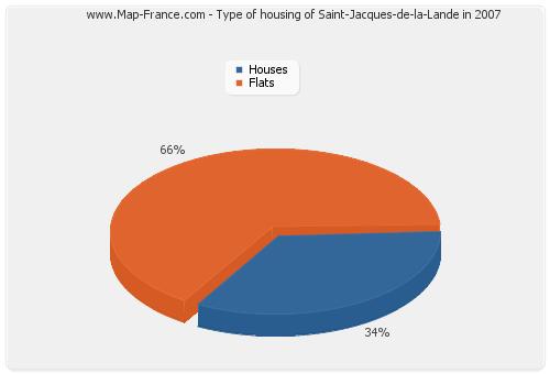 Type of housing of Saint-Jacques-de-la-Lande in 2007