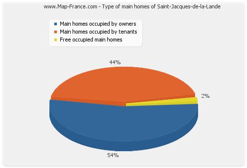 Type of main homes of Saint-Jacques-de-la-Lande
