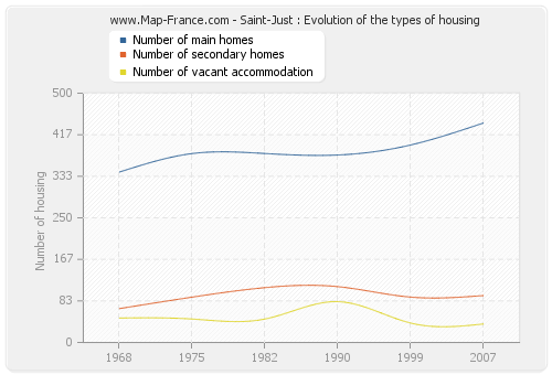 Saint-Just : Evolution of the types of housing