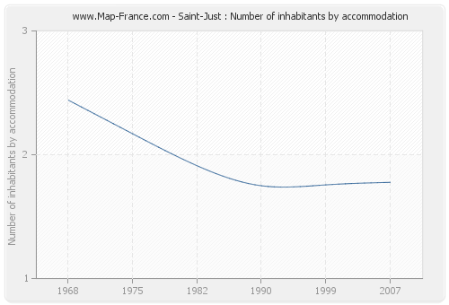 Saint-Just : Number of inhabitants by accommodation