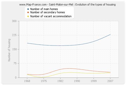 Saint-Malon-sur-Mel : Evolution of the types of housing