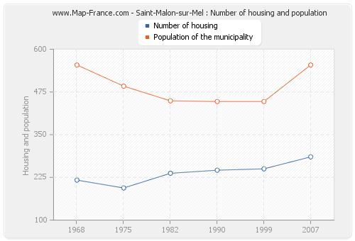 Saint-Malon-sur-Mel : Number of housing and population