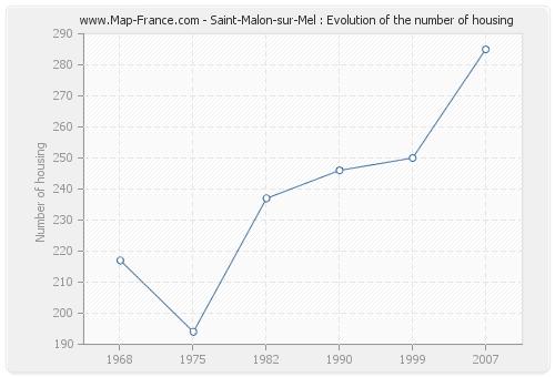 Saint-Malon-sur-Mel : Evolution of the number of housing
