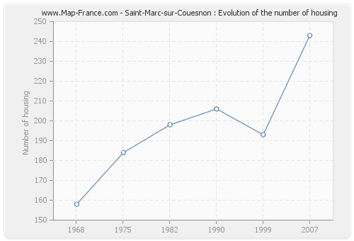 Saint-Marc-sur-Couesnon : Evolution of the number of housing