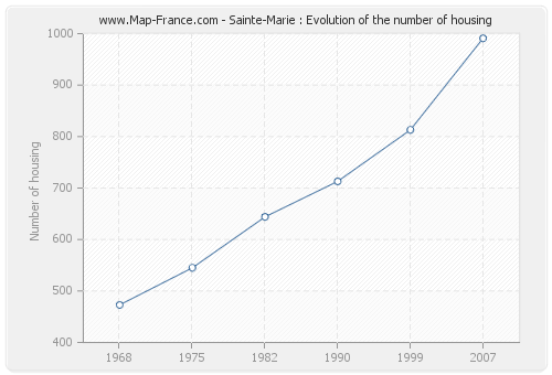 Sainte-Marie : Evolution of the number of housing