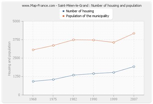 Saint-Méen-le-Grand : Number of housing and population