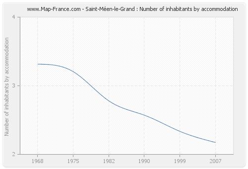 Saint-Méen-le-Grand : Number of inhabitants by accommodation