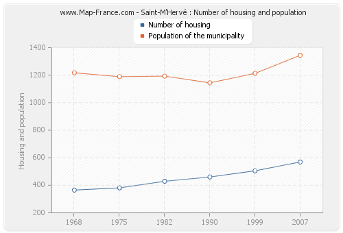 Saint-M'Hervé : Number of housing and population
