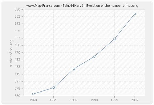 Saint-M'Hervé : Evolution of the number of housing