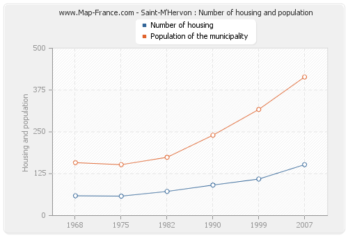 Saint-M'Hervon : Number of housing and population