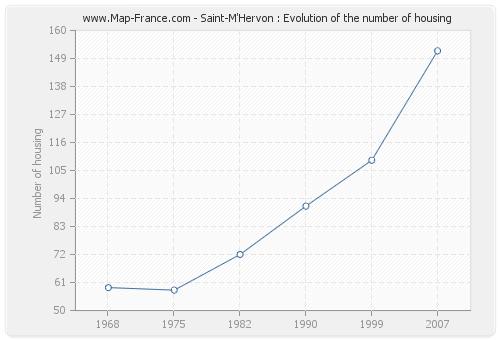 Saint-M'Hervon : Evolution of the number of housing