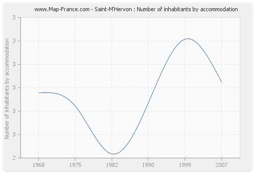 Saint-M'Hervon : Number of inhabitants by accommodation
