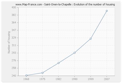 Saint-Onen-la-Chapelle : Evolution of the number of housing